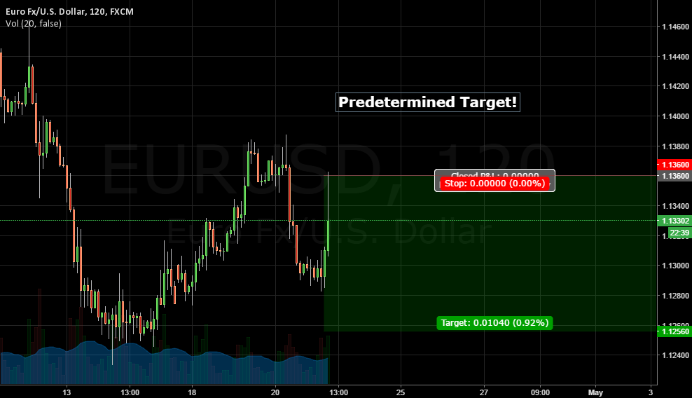 Predetermined Target EUR USD! Must Have!