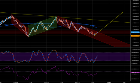 EURUSD: Broke out of a downtrend?