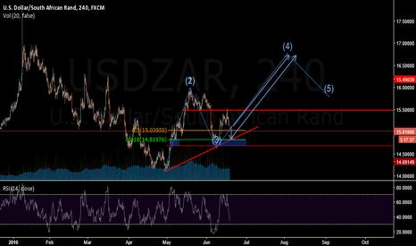 USDZAR: wait to buy low