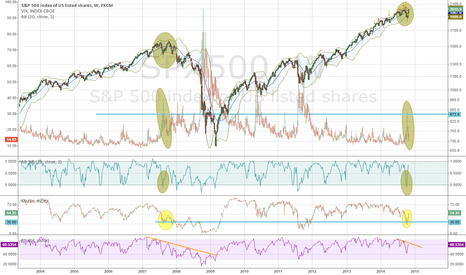 SPX500: 2007 all over again