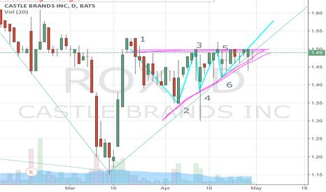 ROX: ROX Ascending Triangle