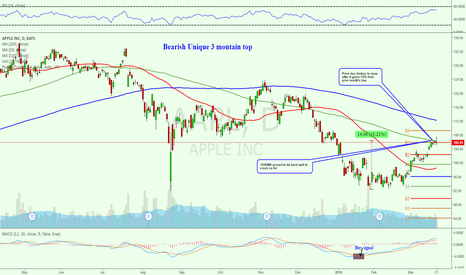 AAPL: $102.5 Now is area of interest