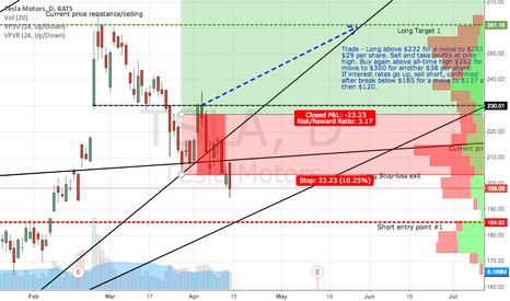 TSLA: Updated TSLA -buy the pullback?