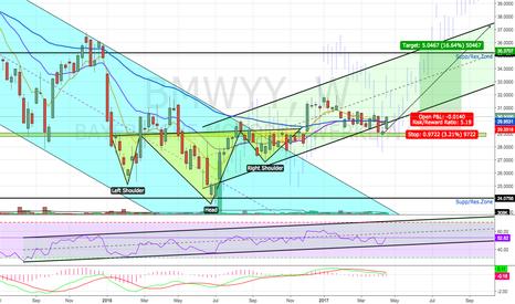BMWYY: Potential Bullish 3rd Wave