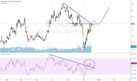 EGO: Stocks of Eldorado Gold Corp., true breakout trend