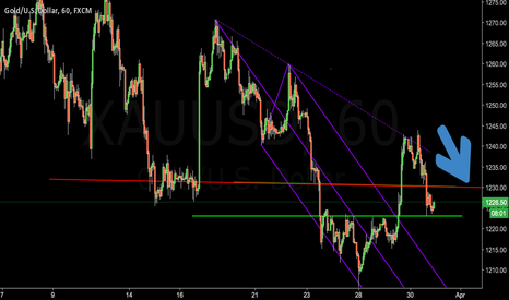XAUUSD: just playing...