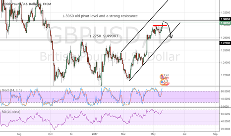 GBPUSD: GBPUSD Breakout or Fakeout?
