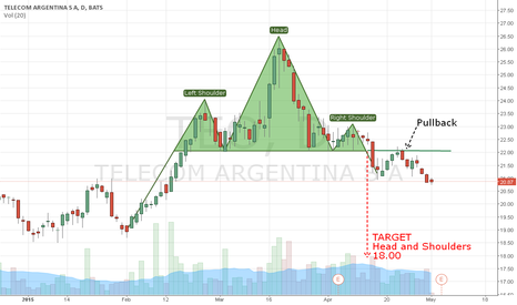 TEO: TEO - HEAD & SHOULDERS with Pullback PO:18