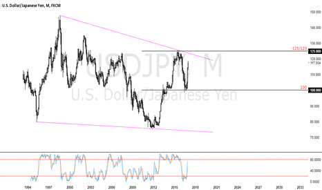 USDJPY: don't say your boy don't do nuffin for ya