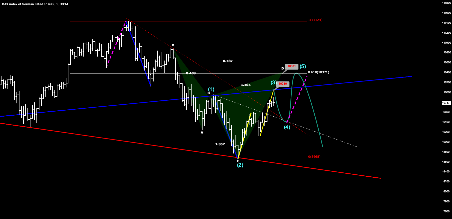 DAX due to a correction
