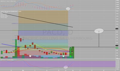 PACD: Long Pacd