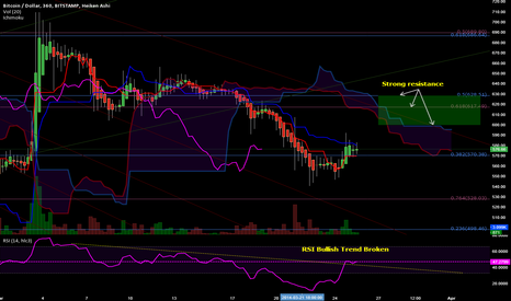 BTCUSD: Short Term Resistance Areas