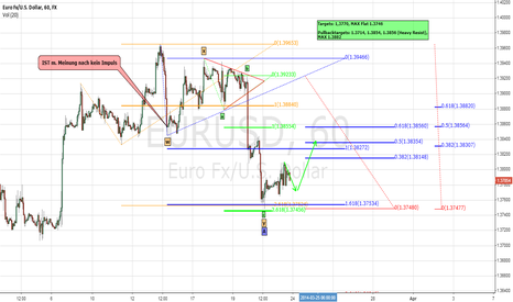 EURUSD: Weeklyforecast 24th - 28th March 2014