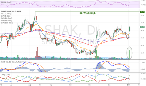 SHAK: Shake Shake up 7.67% on unsually high volume