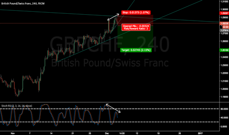 GBPCHF: GBPCHF wait for breakout and confirmation