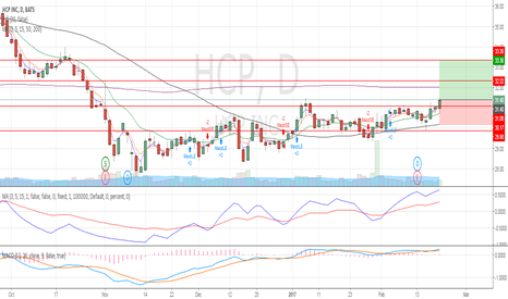 HCP: Challenging the SMA200 level after a long consolidation