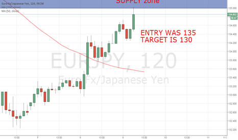 EURJPY: Supply zone Eur jpy