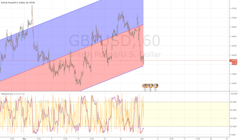 GBPUSD: GBP/USD time to BUY!