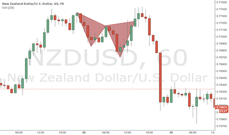 NZDUSD: Another Cypher