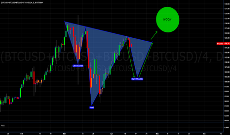 (BTCUSD+BTCUSD+BTCUSD+BTCUSD)/4: BITCOIN - BTC - XBT - THE PATH TO VICTORY - MOON - GLORY OR BUST