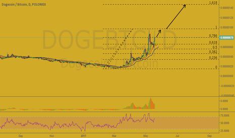 DOGEBTC: DogeCoin/BTC