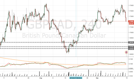 GBPCAD: GBPCAD was long