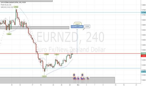 EURNZD: EURNZD bullish on euro