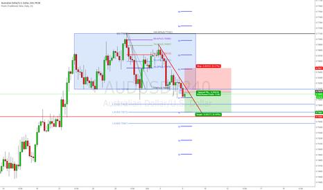 AUDUSD: Sell The AUD/USD Bearish Breakout