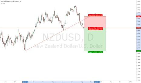 NZDUSD: Twin peak reversal