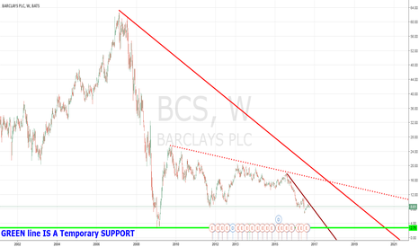 BCS: Barclays PLC GETTING READY TO FILE BANKRUPTCY BY 2022