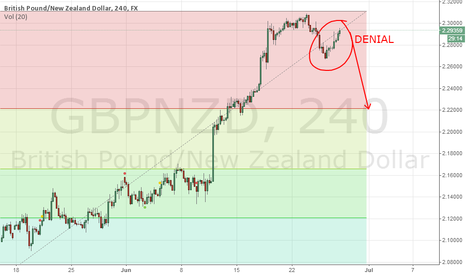 GBPNZD: GBPNZD - Perfect short opportunity 2.0