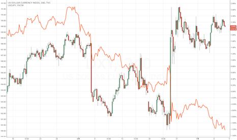 DXY: ドル円とインデックスは喧嘩中