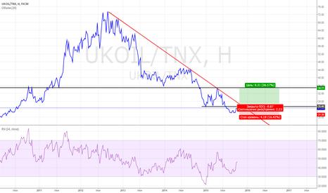 UKOIL/TNX: UKOIL: делаю ставку на рост!!!