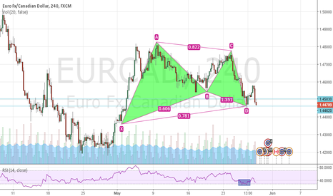EURCAD: EURCAD Bullish Gartley H4
