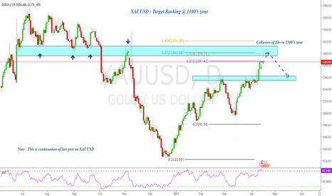 XAUUSD: XAUUSD : Profit booking for Gold