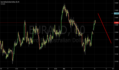 EURAUD: operation of the day