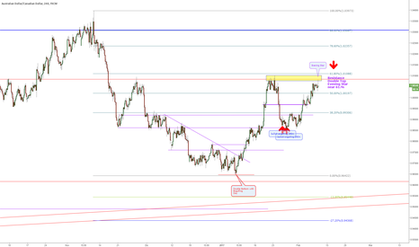 AUDCAD: AUDCAD 240m  Doble techo en resistencia y pin bar