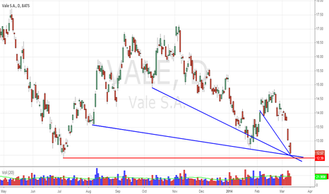 VALE: Should Find Support Here*