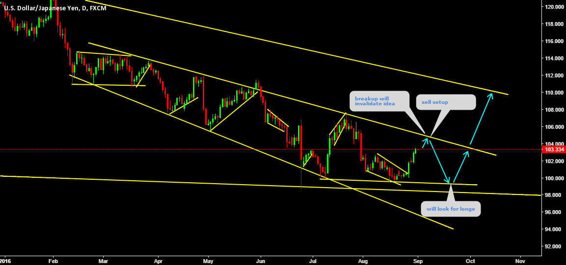 USDJPY Sell setup Moving amazingly Look at past charts please.