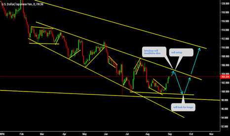 USDJPY: USDJPY Sell setup Moving amazingly Look at past charts please.