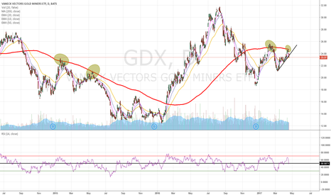 GDX: Bounce on the 200MA