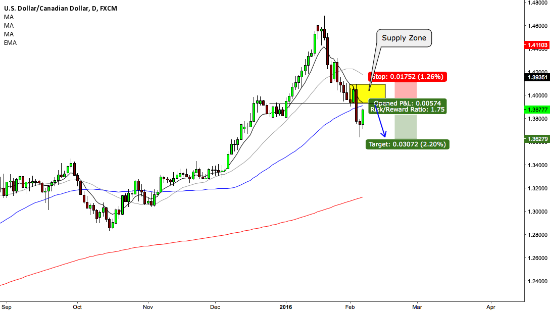 USDCAD SELL SIGNAL