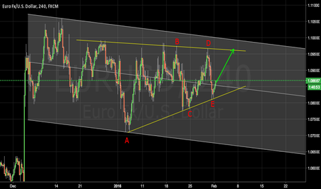 EURUSD: ABCDE compleated