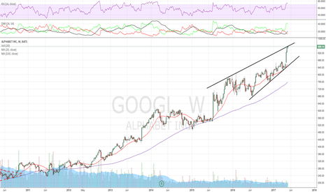 GOOGL: Another rising wedge and new highest weekly close, OB as others