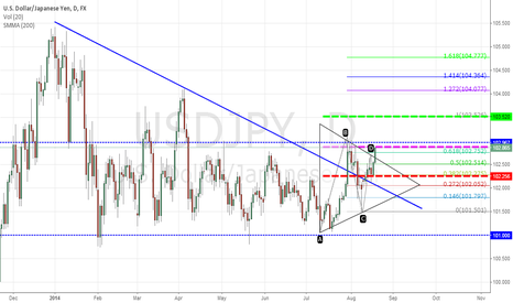 USDJPY: Big Triangle
