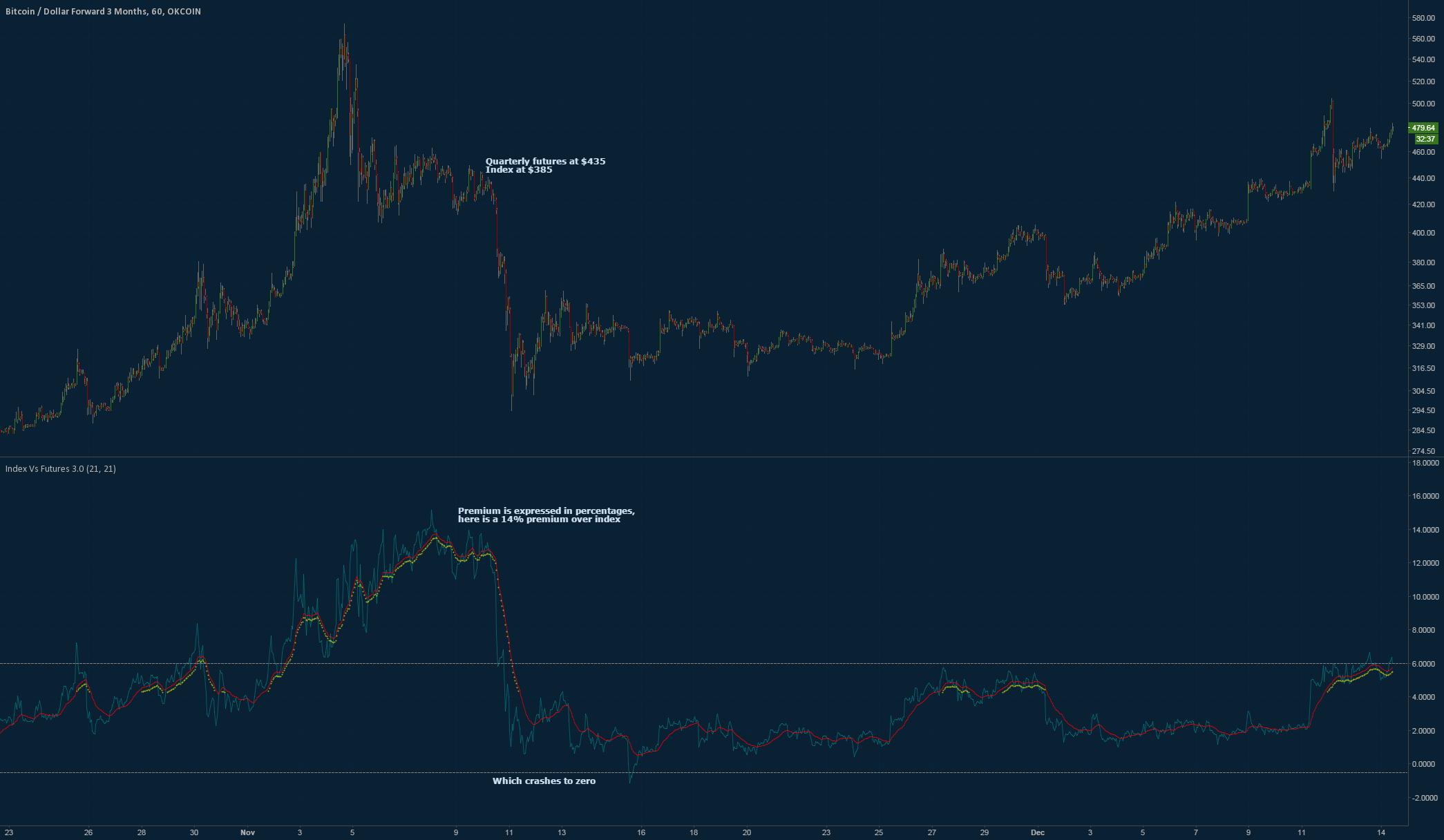 Index Vs Futures 3.0