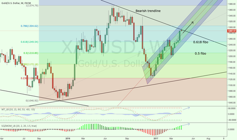 XAUUSD: Golden tunnel still active!