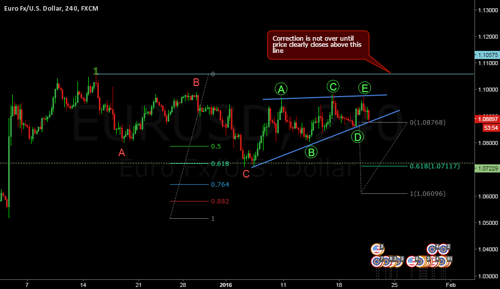 EURUSD Short expecting news manipulation