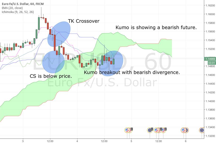 Kumo breakout with bearish divergence.