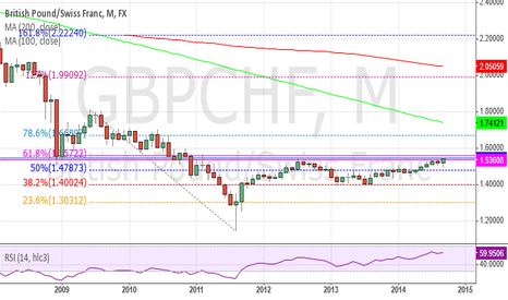 GBPCHF: GBPCHF at multiple resistance